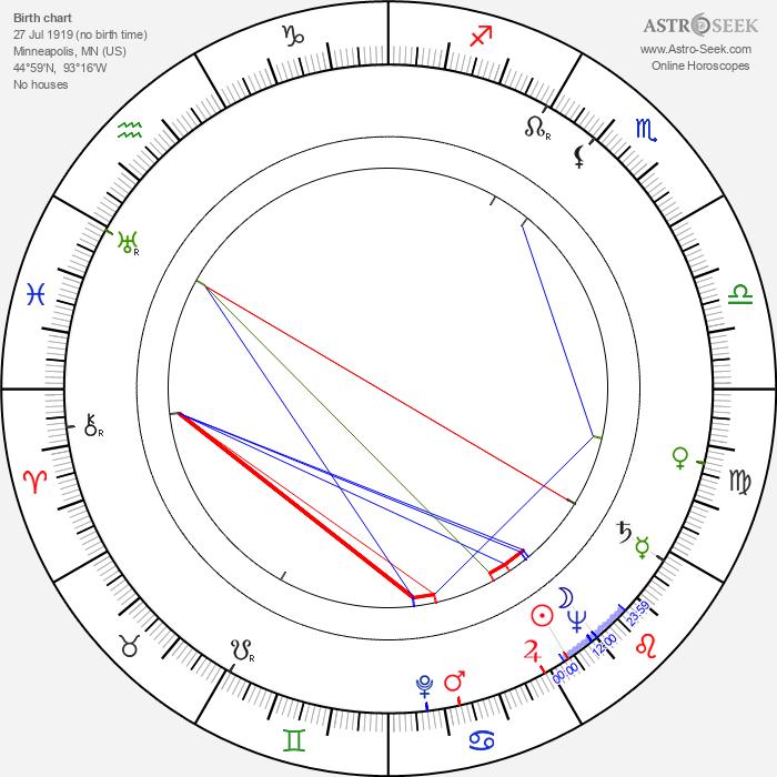 David Swift - Astrology Natal Birth Chart