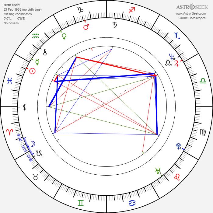 David Sylvian - Astrology Natal Birth Chart