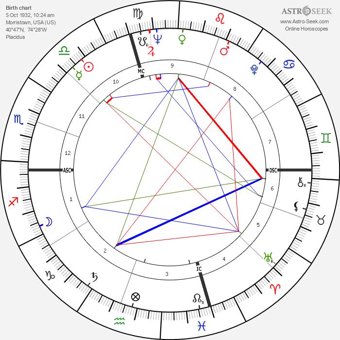 David Techter - Astrology Natal Birth Chart