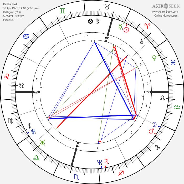 David Tennant - Astrology Natal Birth Chart