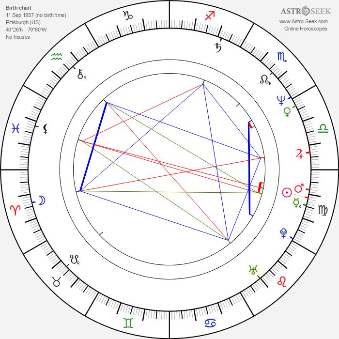 David Tepper - Astrology Natal Birth Chart