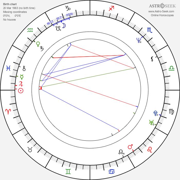 David Thewlis - Astrology Natal Birth Chart