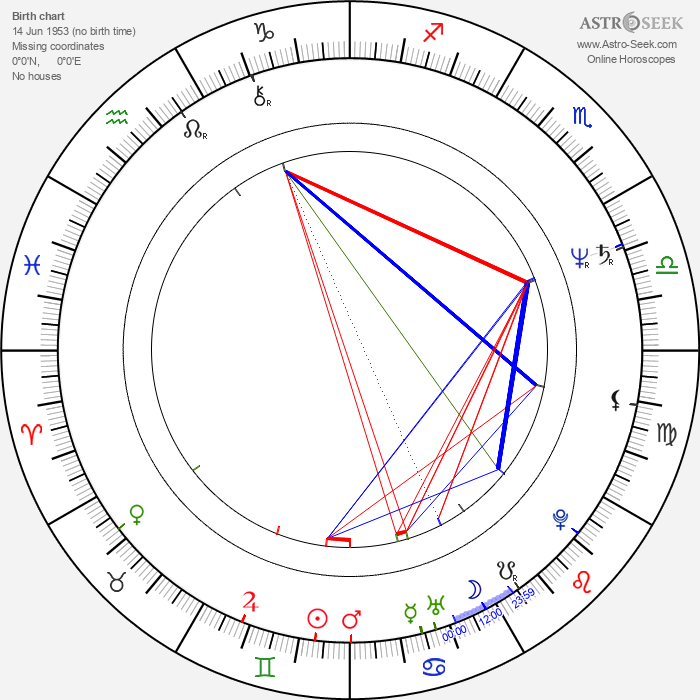 David Thomas - Astrology Natal Birth Chart