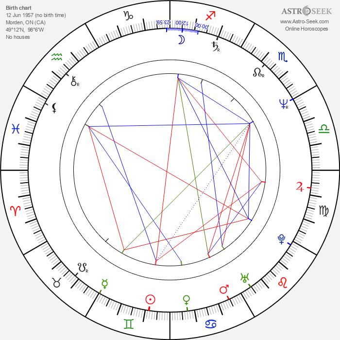 David Thomson - Astrology Natal Birth Chart