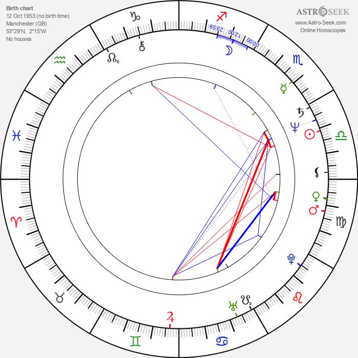 David Threlfall - Astrology Natal Birth Chart