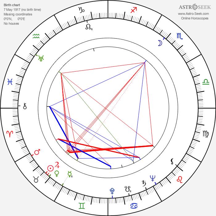 David Tomlinson - Astrology Natal Birth Chart