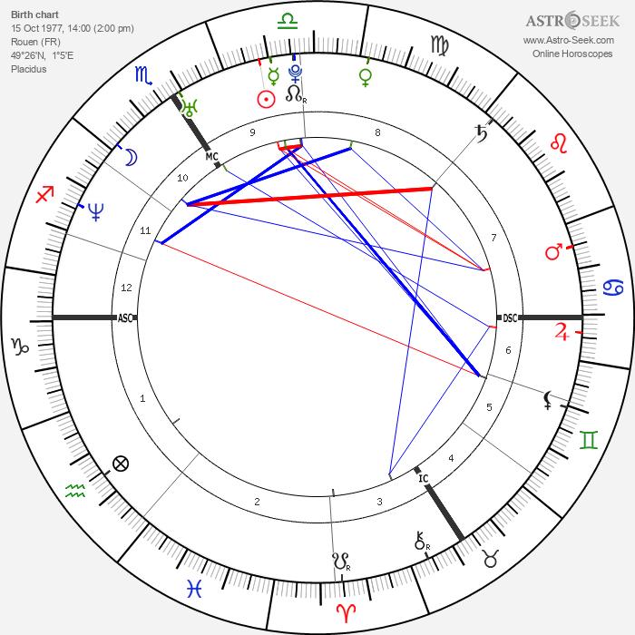 David Trezeguet - Astrology Natal Birth Chart