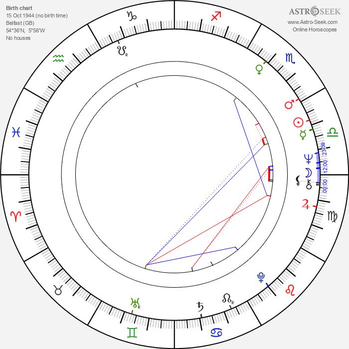 David Trimble - Astrology Natal Birth Chart