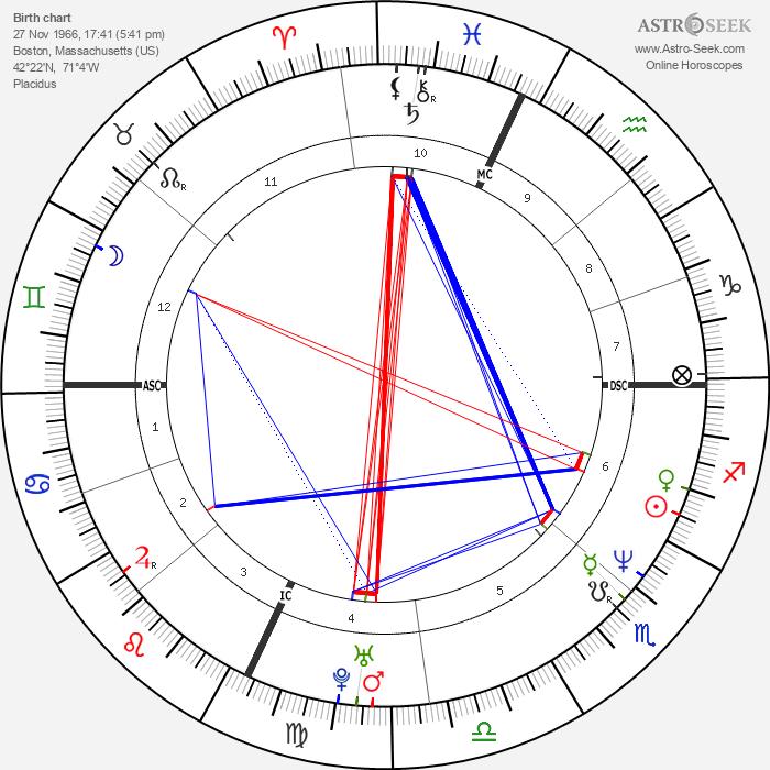David Vernon Cox - Astrology Natal Birth Chart