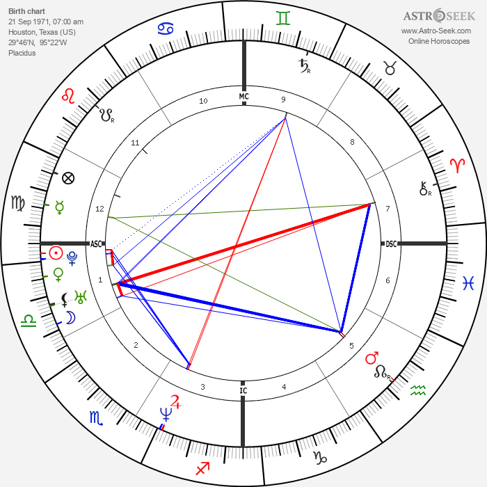 David Vetter - Astrology Natal Birth Chart