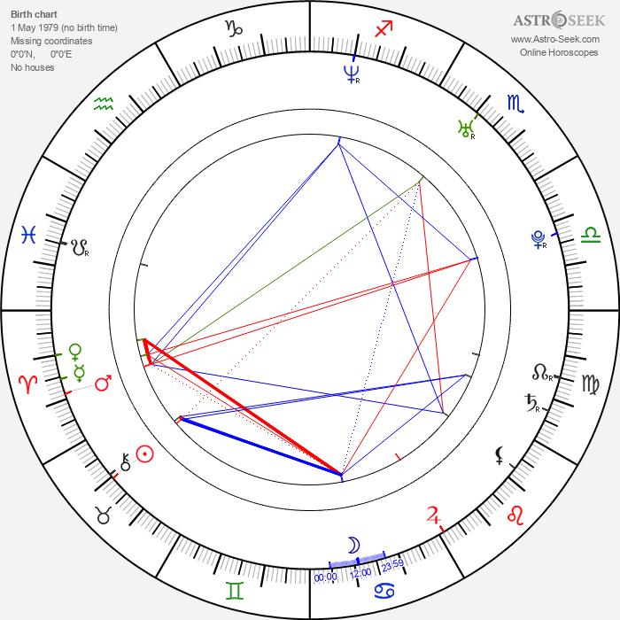 David Villar - Astrology Natal Birth Chart