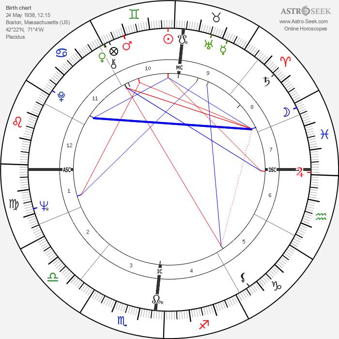 David Viscott - Astrology Natal Birth Chart
