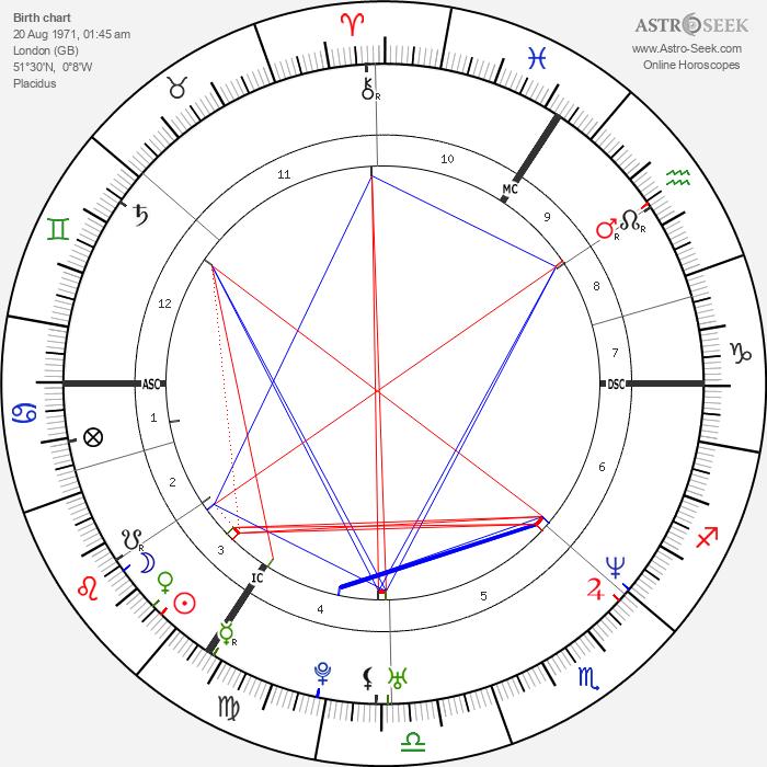 David Walliams - Astrology Natal Birth Chart