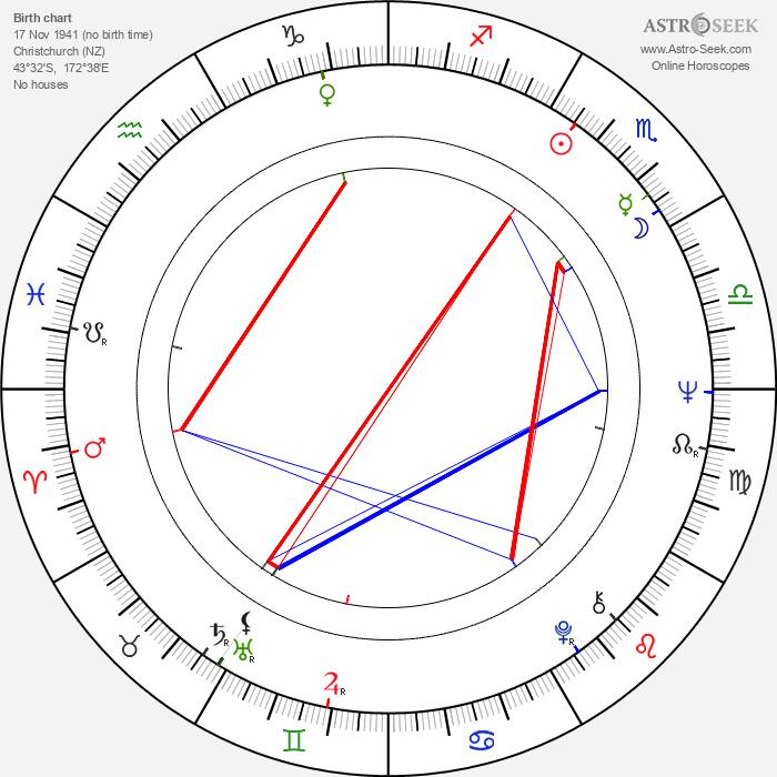 David Warbeck - Astrology Natal Birth Chart