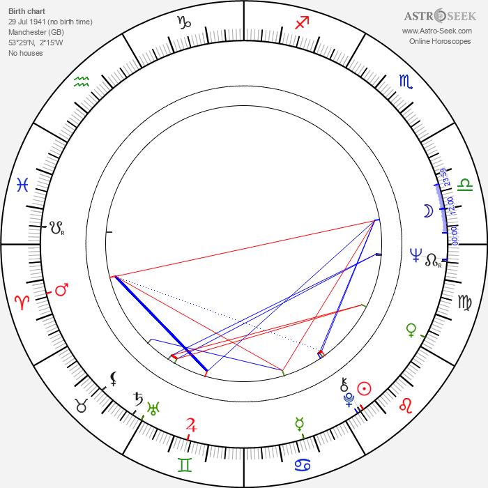 David Warner - Astrology Natal Birth Chart