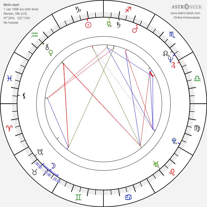 David Wayne - Astrology Natal Birth Chart