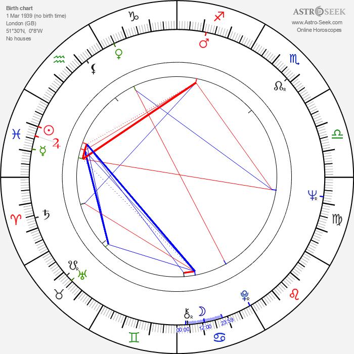 David Weatherley - Astrology Natal Birth Chart
