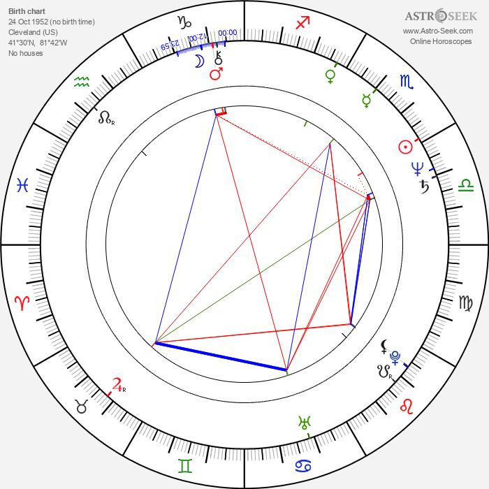 David Weber - Astrology Natal Birth Chart