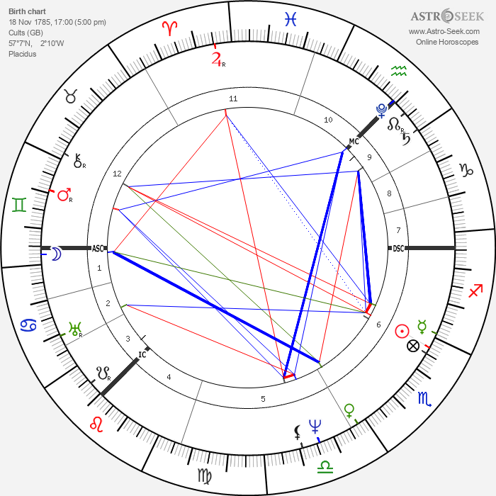 David Wilkie - Astrology Natal Birth Chart