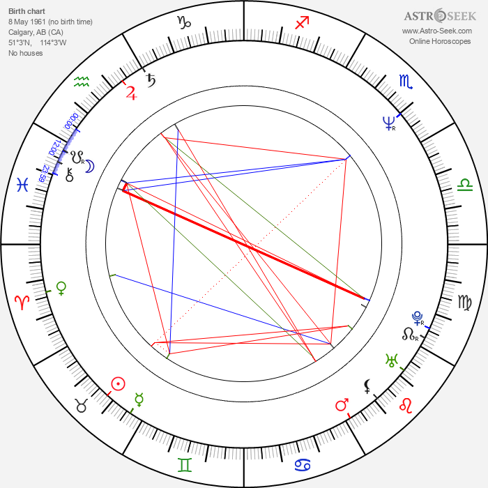 David Winning - Astrology Natal Birth Chart