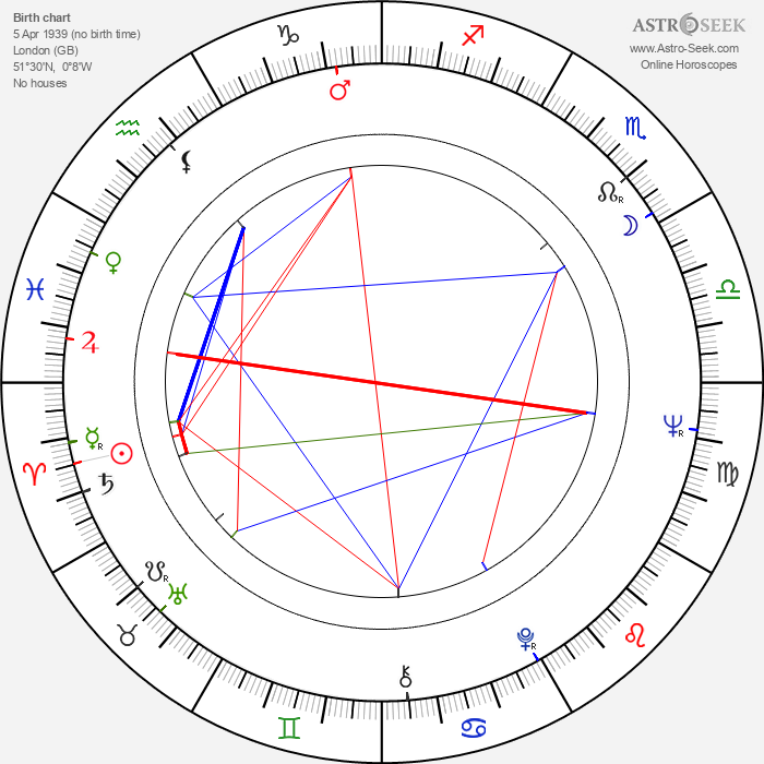 David Winters - Astrology Natal Birth Chart
