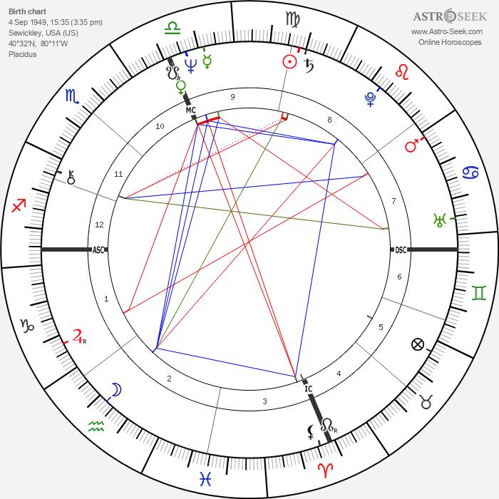 David Zubik - Astrology Natal Birth Chart