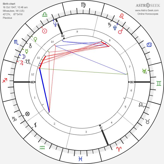 David Zucker - Astrology Natal Birth Chart