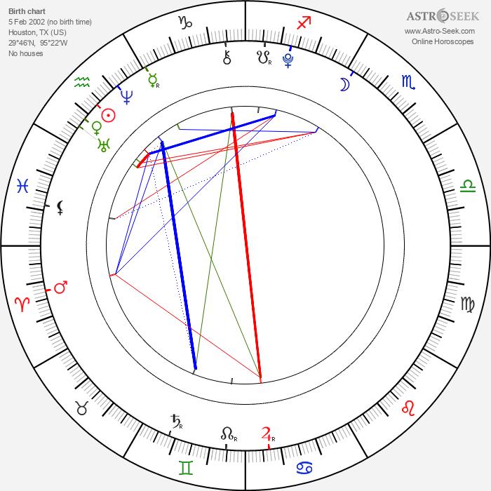 Davis Cleveland - Astrology Natal Birth Chart