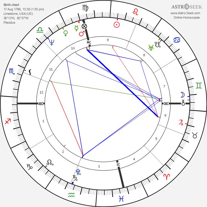Davy Crockett - Astrology Natal Birth Chart