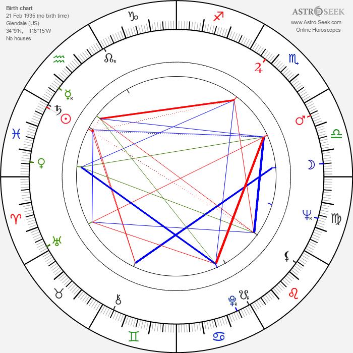 Dawn Bender - Astrology Natal Birth Chart