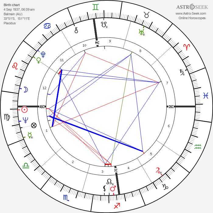 Dawn Fraser - Astrology Natal Birth Chart