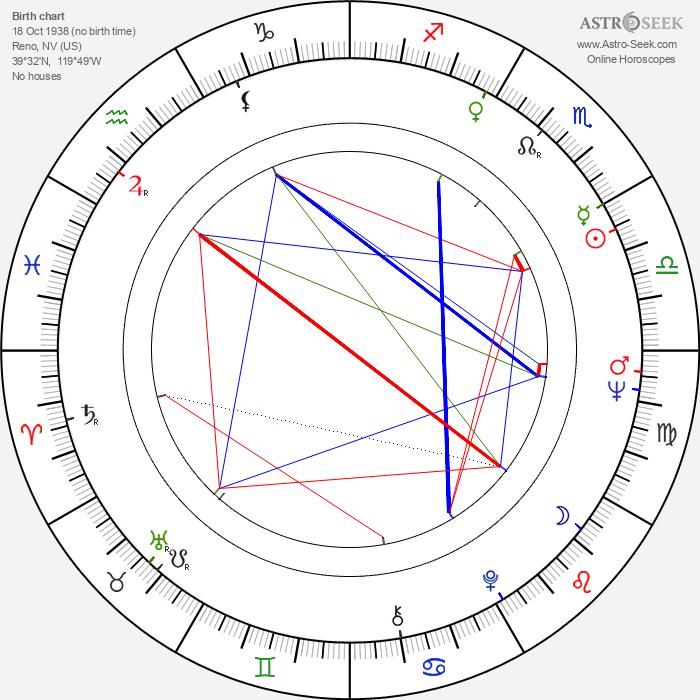 Dawn Wells - Astrology Natal Birth Chart