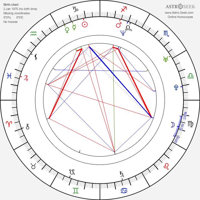 Dax Shepard - Astrology Natal Birth Chart