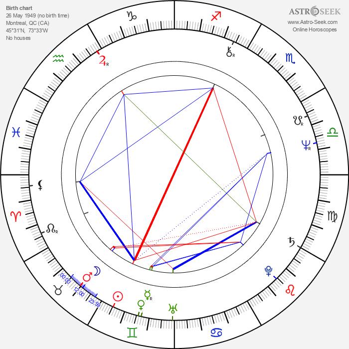 Dayle Haddon - Astrology Natal Birth Chart