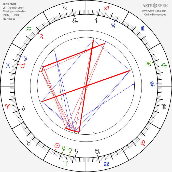 Daz Dillinger - Astrology Natal Birth Chart