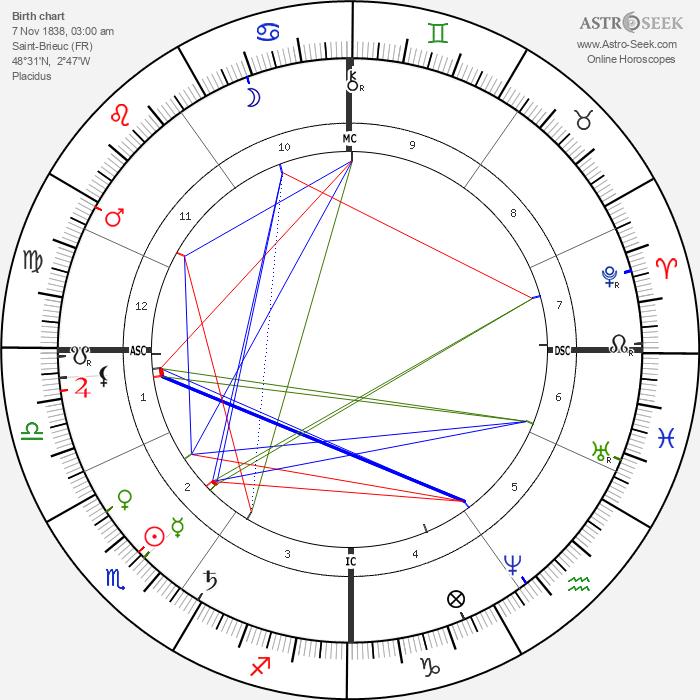 de L'Isle Adam De Villiers - Astrology Natal Birth Chart