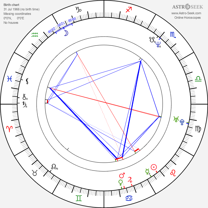 Dean Cain - Astrology Natal Birth Chart