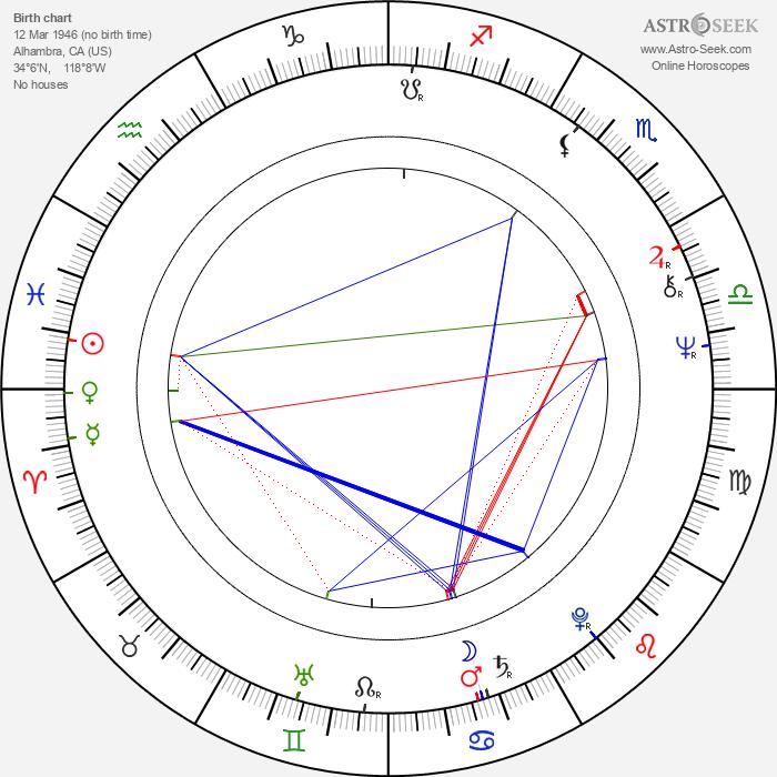 Dean Cundey - Astrology Natal Birth Chart