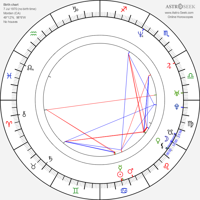 Dean DeBlois - Astrology Natal Birth Chart
