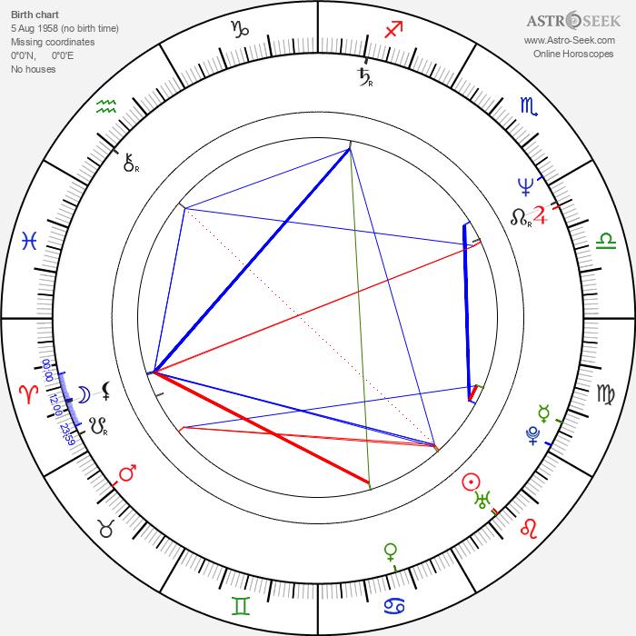 Dean Hinchey - Astrology Natal Birth Chart
