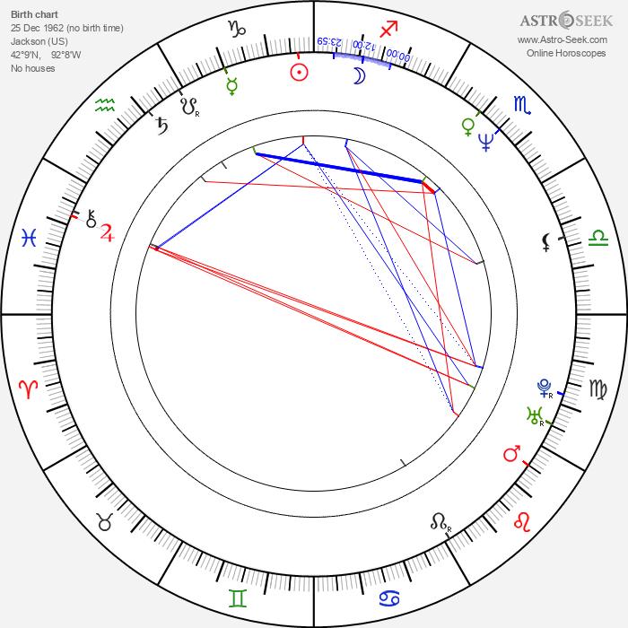 Dean Howell - Astrology Natal Birth Chart