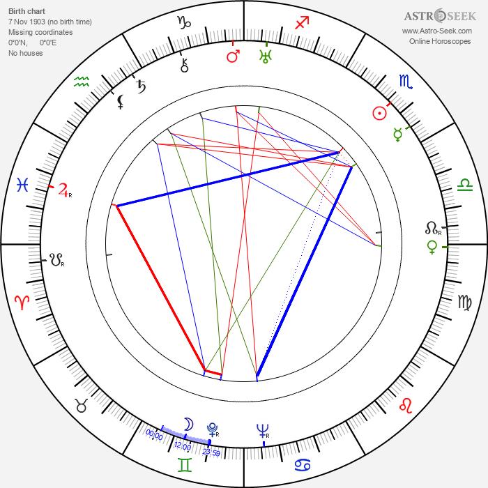 Dean Jagger - Astrology Natal Birth Chart