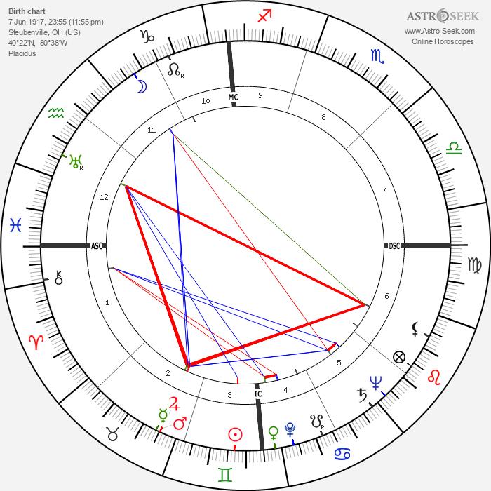 Dean Martin - Astrology Natal Birth Chart