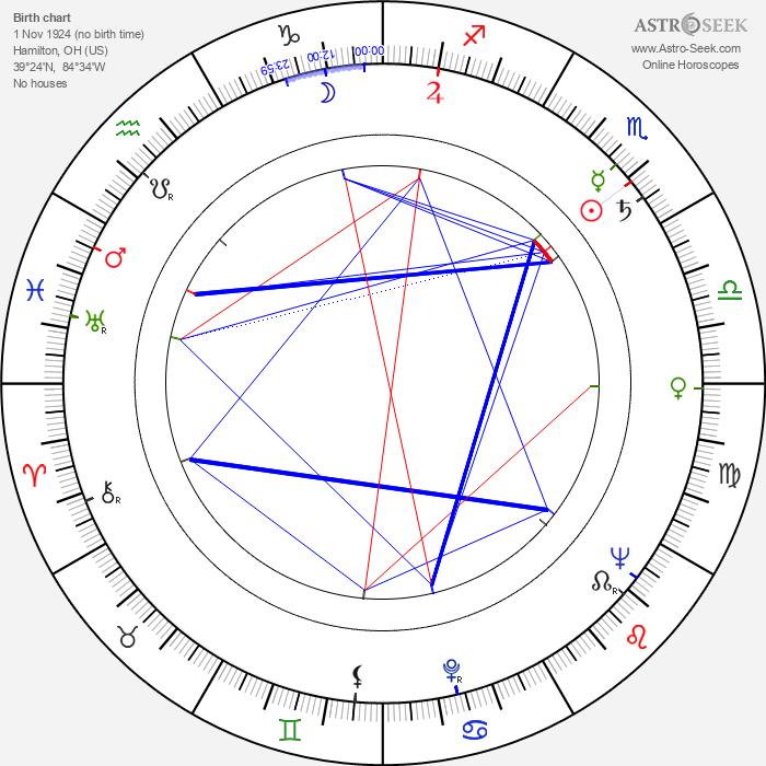 Dean Miller - Astrology Natal Birth Chart