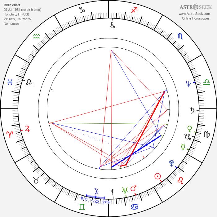 Dean Pitchford - Astrology Natal Birth Chart
