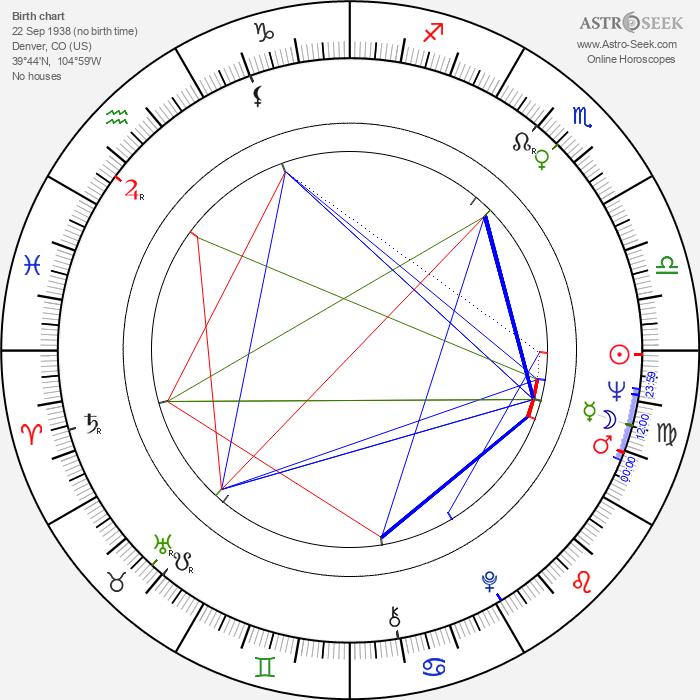 Dean Reed - Astrology Natal Birth Chart