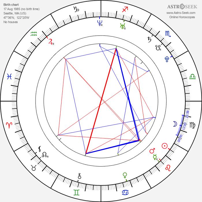 Dean Shelton - Astrology Natal Birth Chart