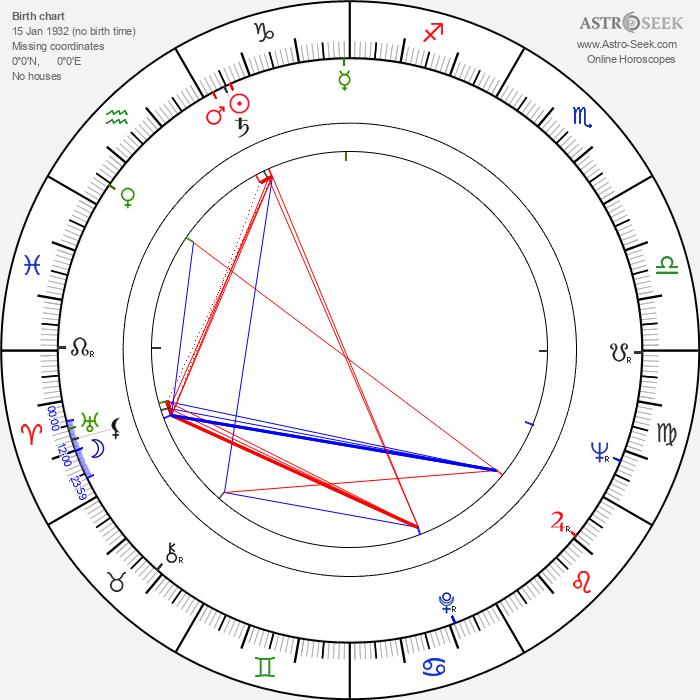 Dean Smith - Astrology Natal Birth Chart