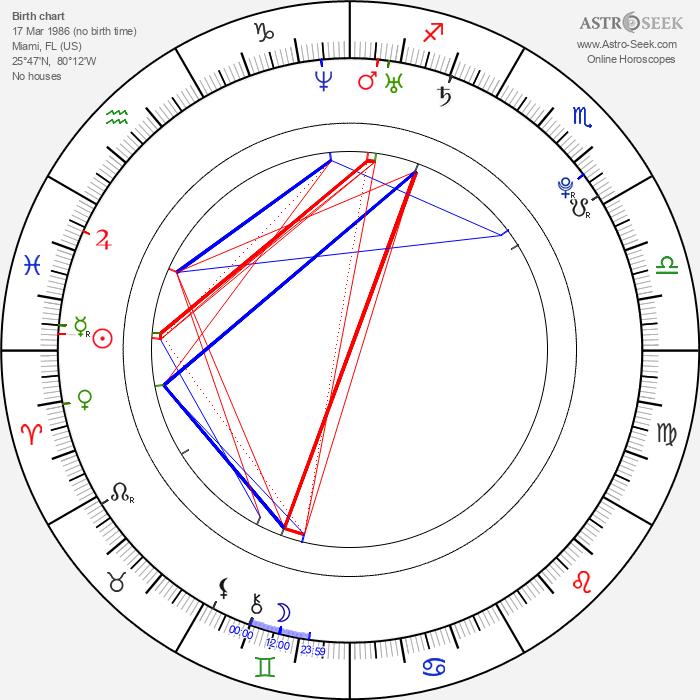 Deanna Moore - Astrology Natal Birth Chart