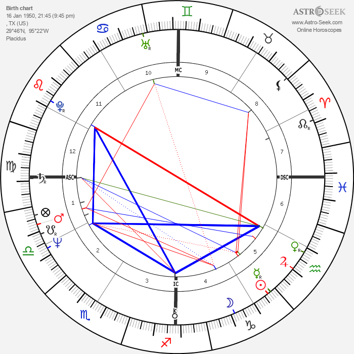 Debbie Allen - Astrology Natal Birth Chart